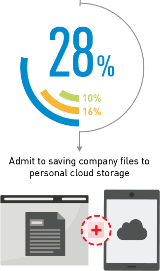 28% admit to saving company files to personal cloud storage