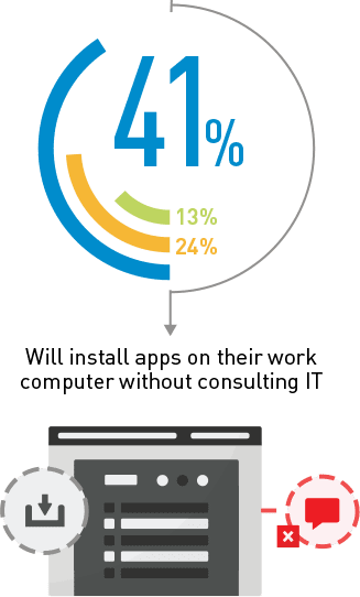 41% will install apps on their work computer without consulting IT