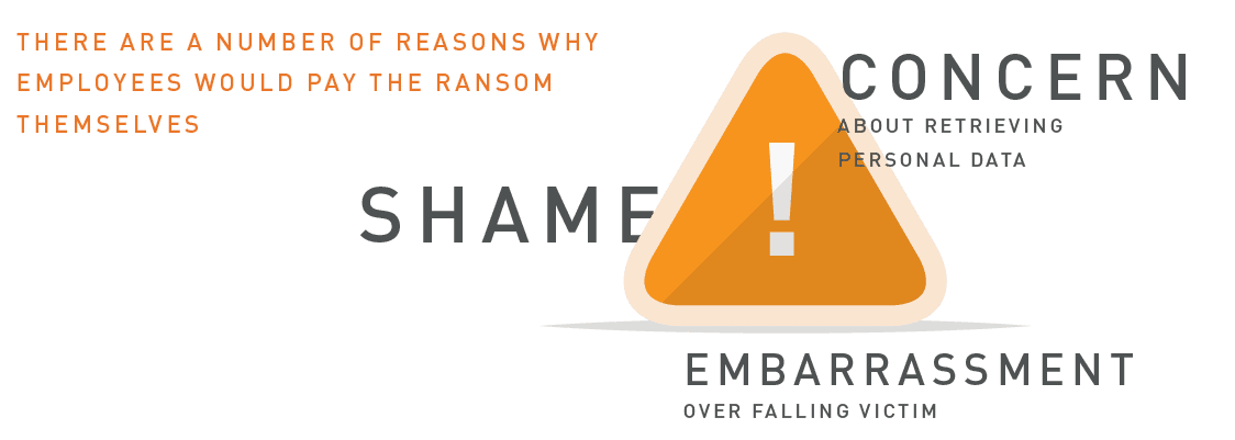 THERE ARE A NUMBER OF REASONS WHY EMPLOYEES WOULD PAY THE RANSOM THEMSELVES