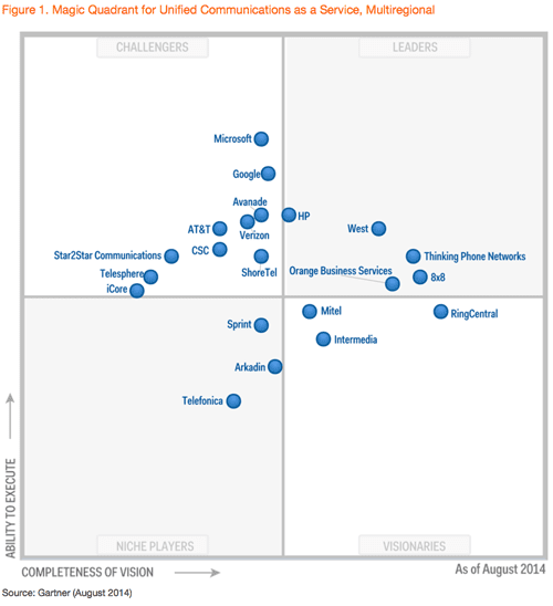 Gartner recognizes Intermedia in their 2014 Magic Quadrant for Unified Communications as a Service, Multiregional.