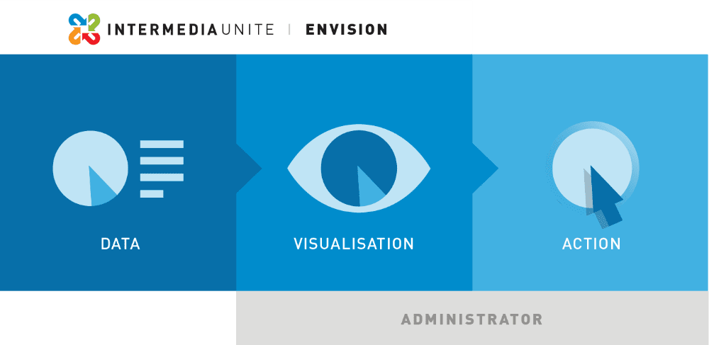 Intermedia Unite Envision: Transforming data into actionable insights