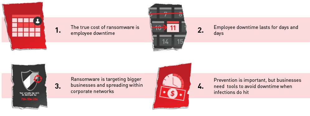 Ransomware is a growth industry