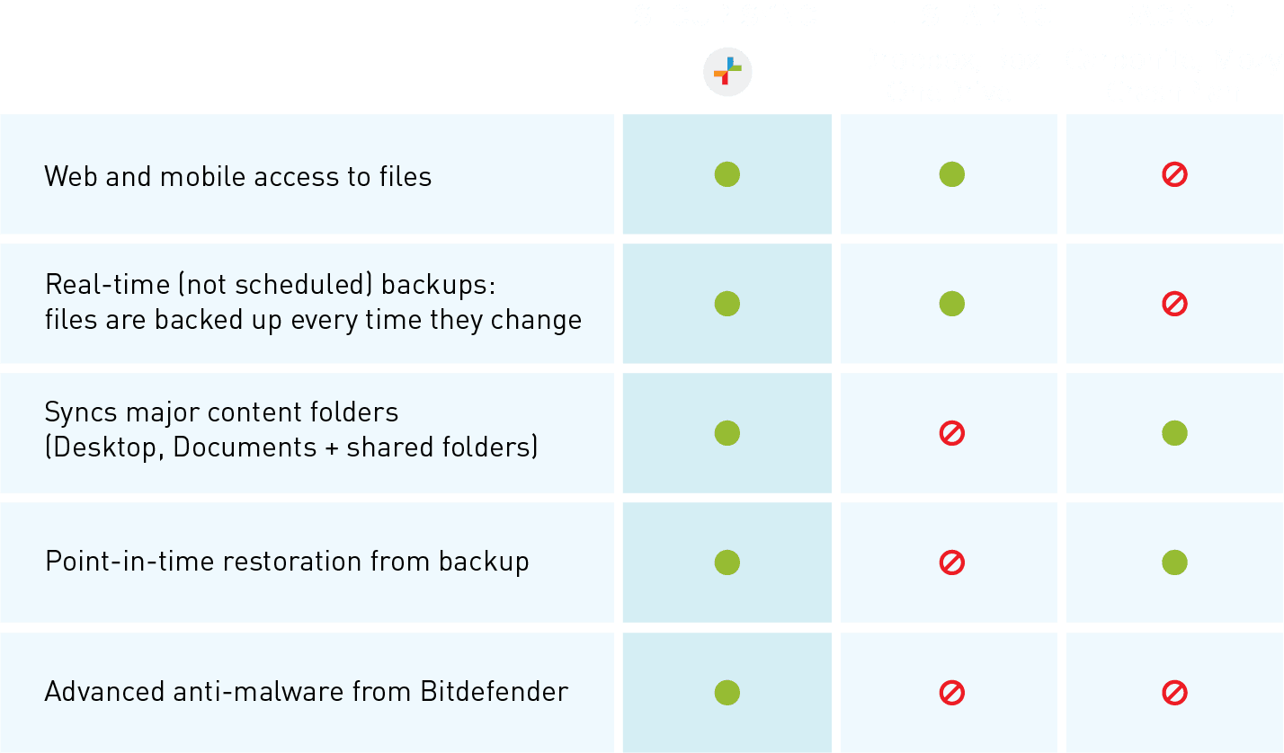 SecuriSync enables business continuity during a crypto-ransomware outbreak because it contains four features that can only be found in a 2-in-1 backup and file sharing service.