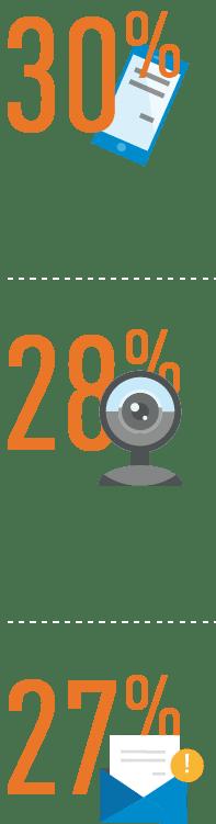 30% 28% 27%