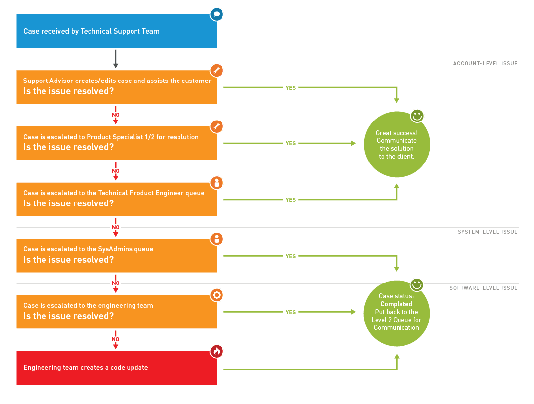 intermedia support process flowchart
