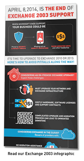 Exchange 2003 infographic