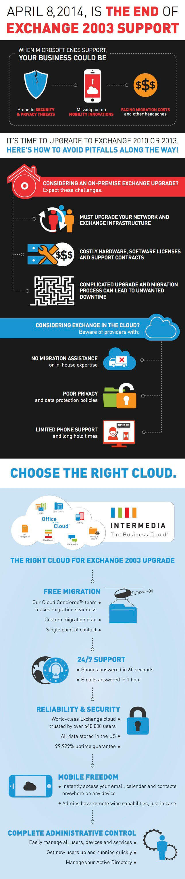 excahnge 2003 infographic -- simple presentation of your end-of-life-options
