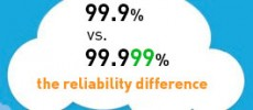 """View post: 99.999% uptime vs 99.9% uptime: the difference two extra """"nines"""" makes"""