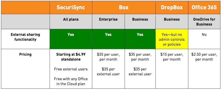 dropbox box onedrive securisync external sharing comparison3