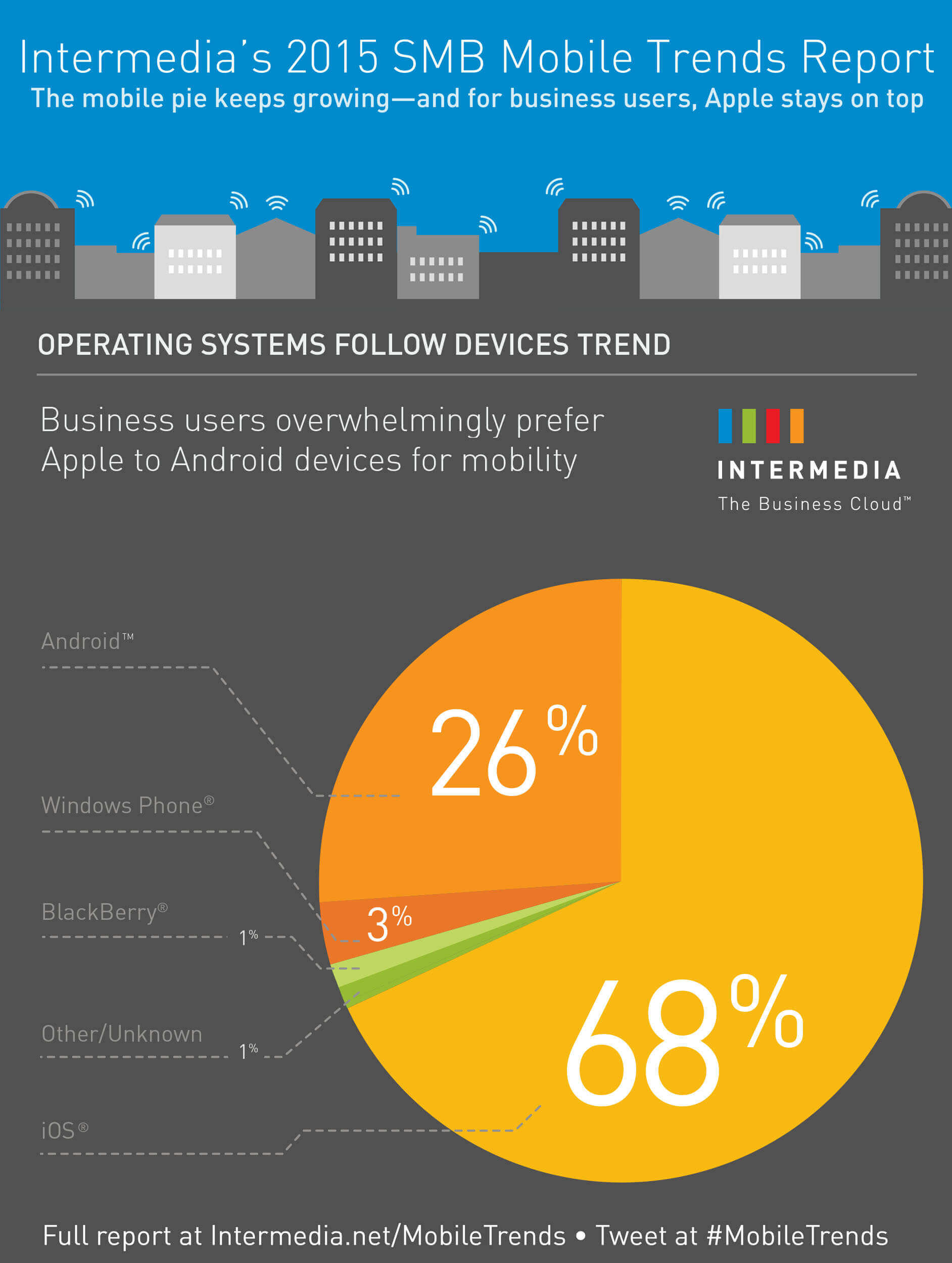 mobile trends OS share of activation 2014